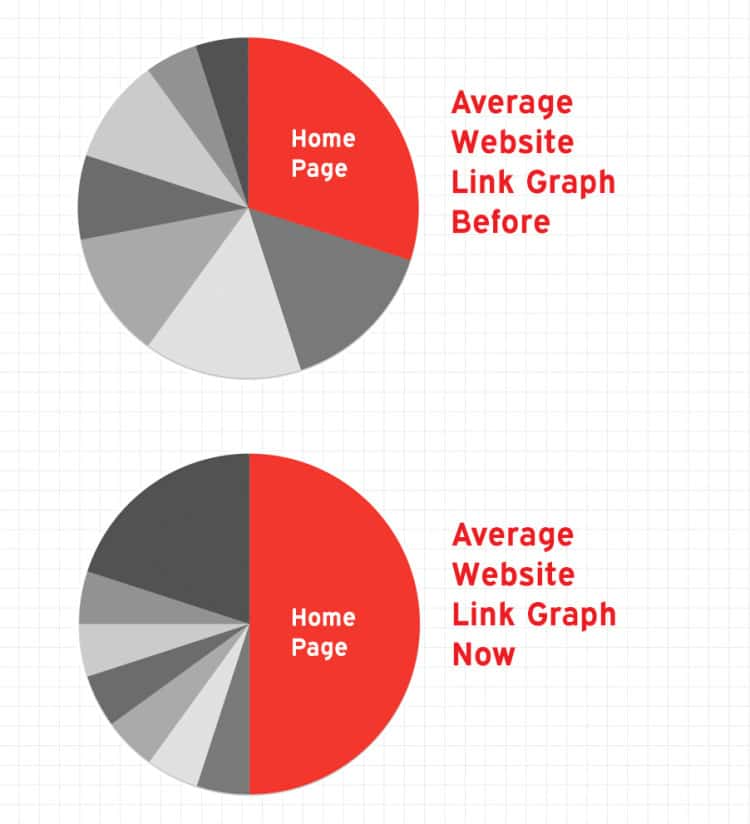 linkgraph-piecharts-2